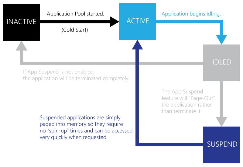 AppSuspend
